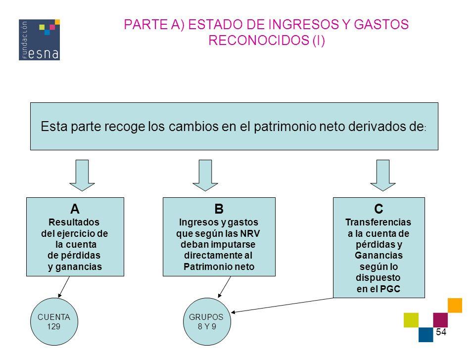 PARTE A) ESTADO DE INGRESOS Y GASTOS RECONOCIDOS (I)