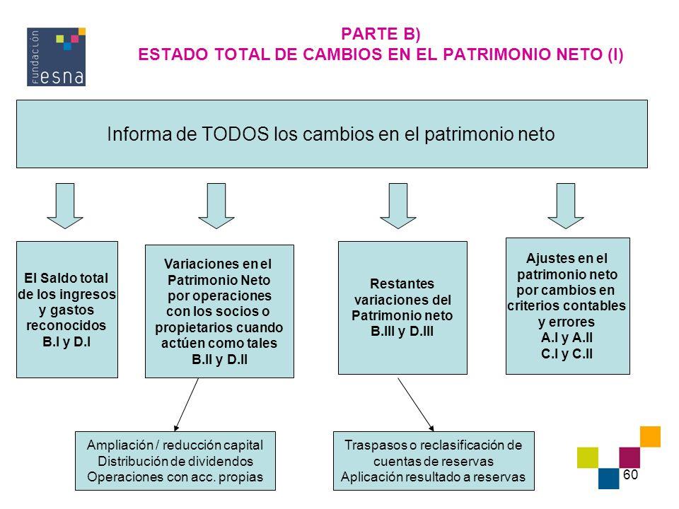 PARTE B) ESTADO TOTAL DE CAMBIOS EN EL PATRIMONIO NETO (I)