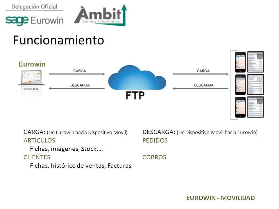 Funcionamiento CARGA: (De Eurowin hacia Dispositivo Movil) ARTÍCULOS