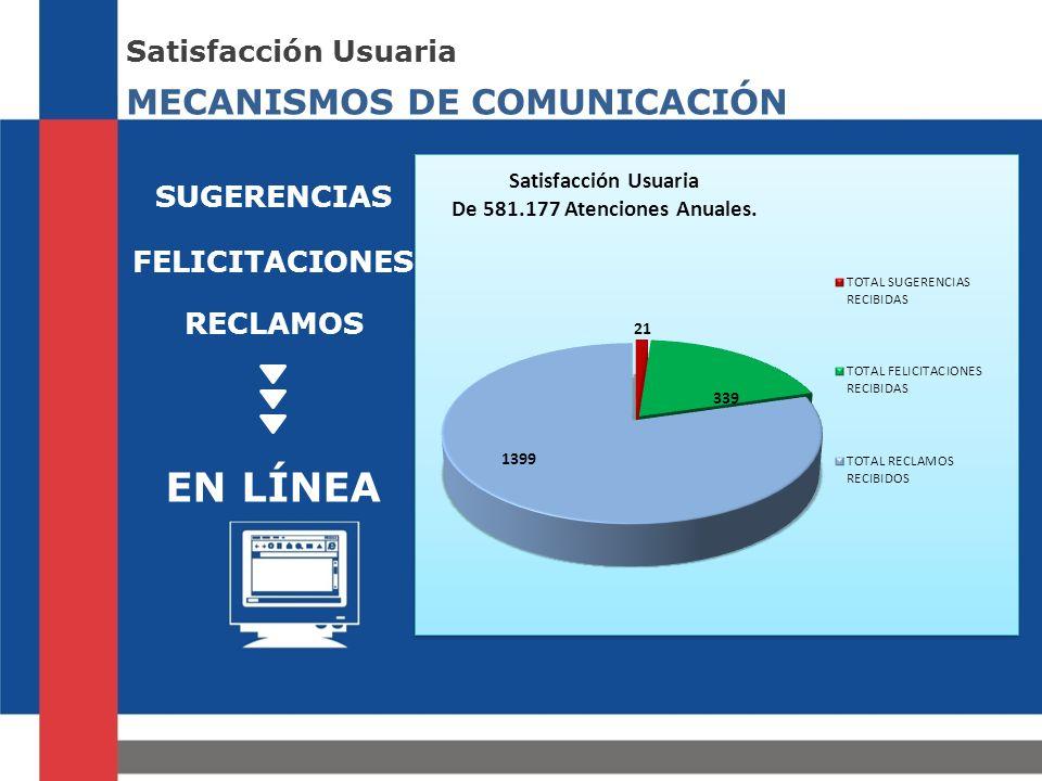 EN LÍNEA MECANISMOS DE COMUNICACIÓN Satisfacción Usuaria SUGERENCIAS