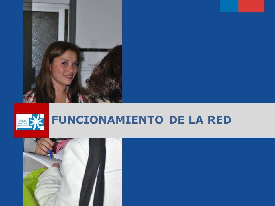 FUNCIONAMIENTO DE LA RED