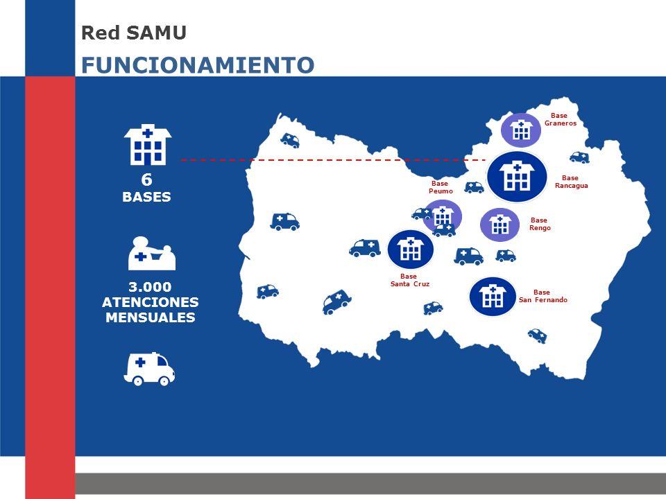 FUNCIONAMIENTO Red SAMU 6 BASES 3.000 ATENCIONES MENSUALES Base