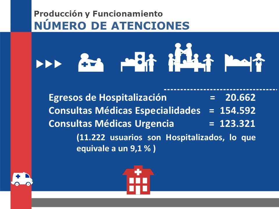 (11.222 usuarios son Hospitalizados, lo que equivale a un 9,1 % )