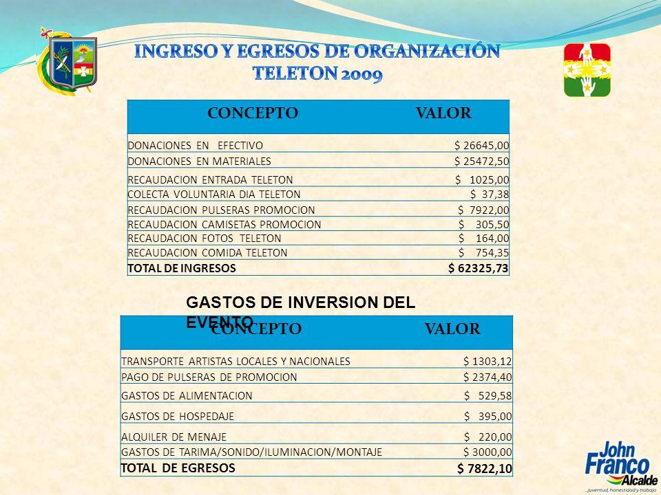 INGRESO Y EGRESOS DE ORGANIZACIÓN