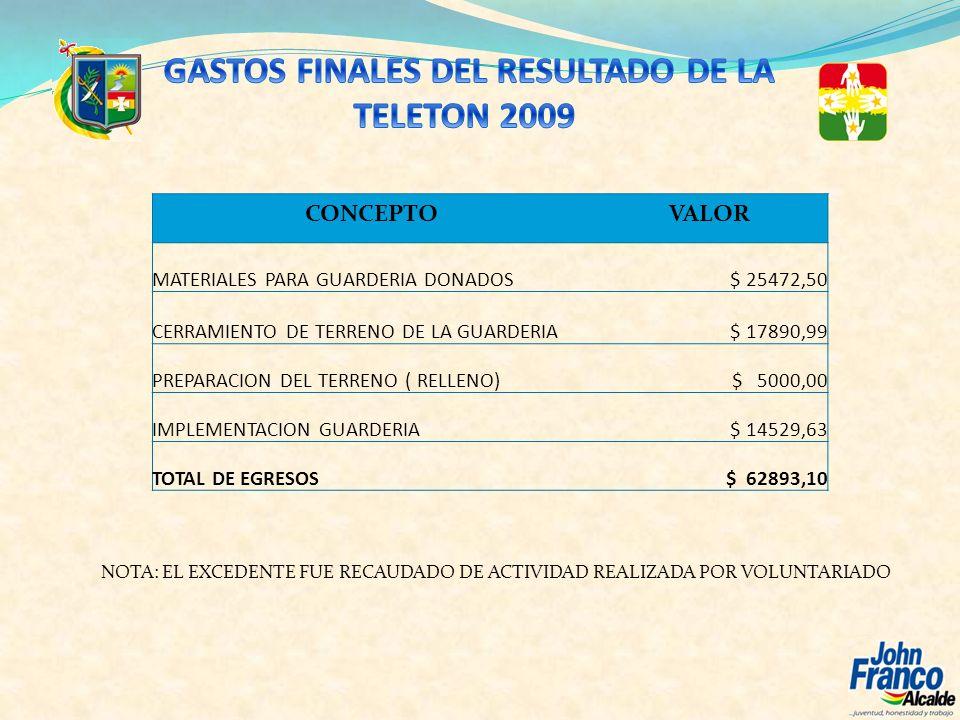 GASTOS FINALES DEL RESULTADO DE LA TELETON 2009