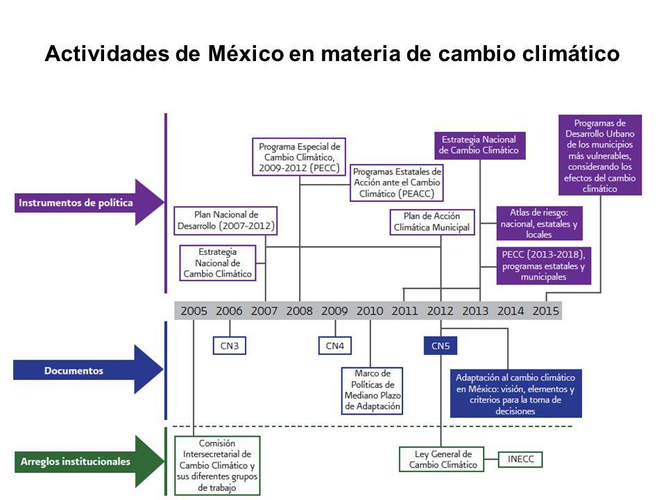 Actividades de México en materia de cambio climático
