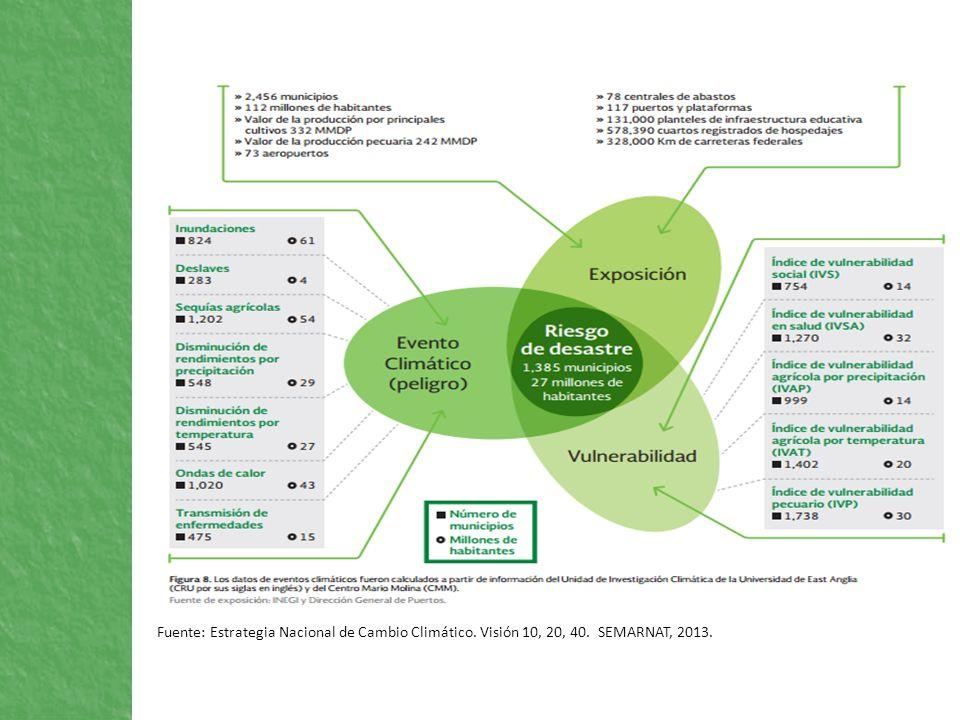 Fuente: Estrategia Nacional de Cambio Climático. Visión 10, 20, 40