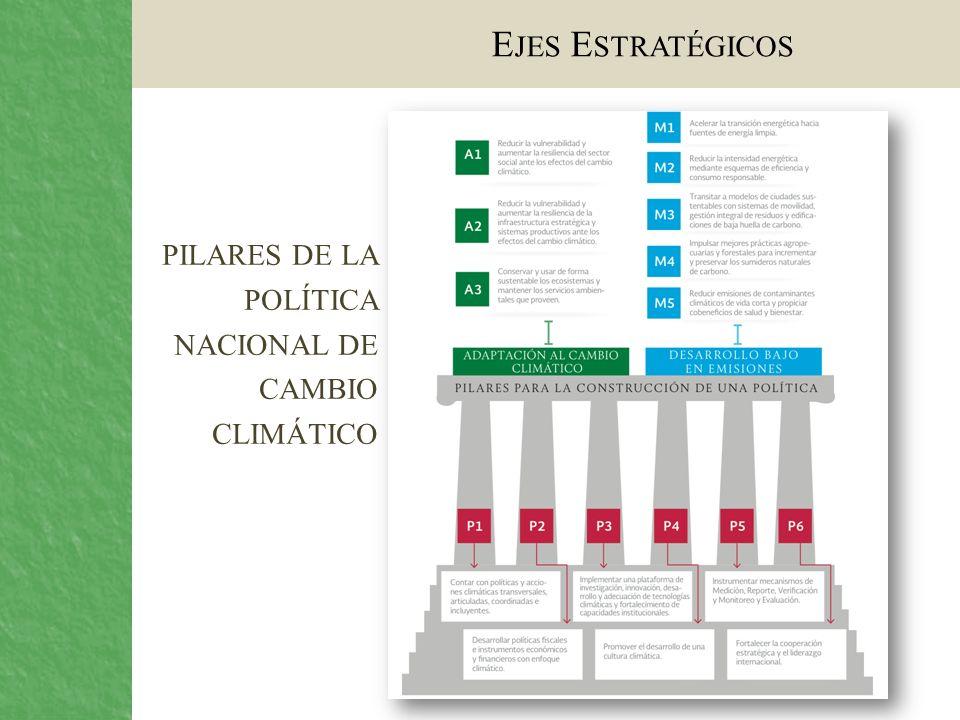 Ejes Estratégicos pilares de la política nacional de cambio climático