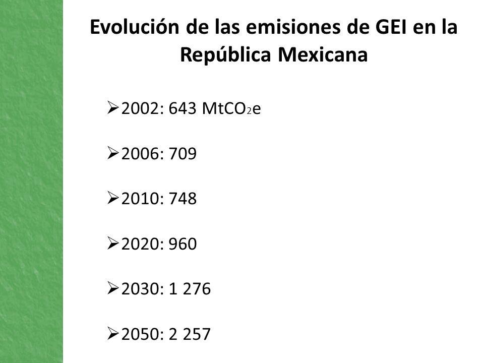 Evolución de las emisiones de GEI en la República Mexicana