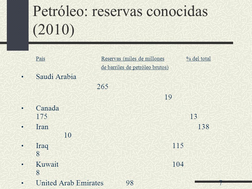 Petróleo: reservas conocidas (2010)