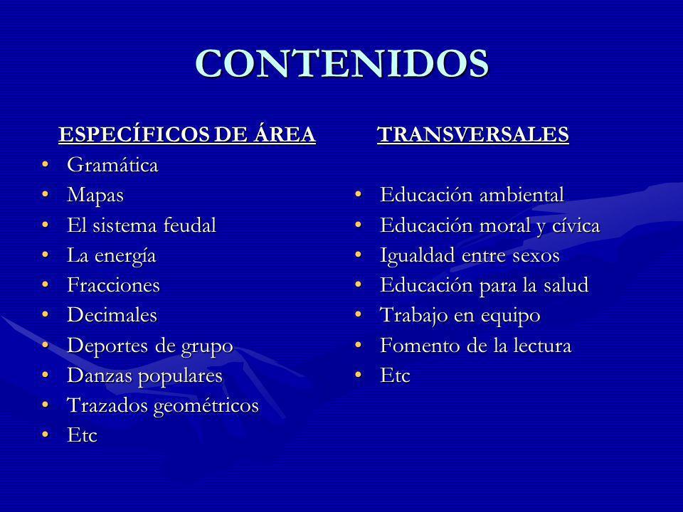 CONTENIDOS ESPECÍFICOS DE ÁREA Gramática Mapas El sistema feudal