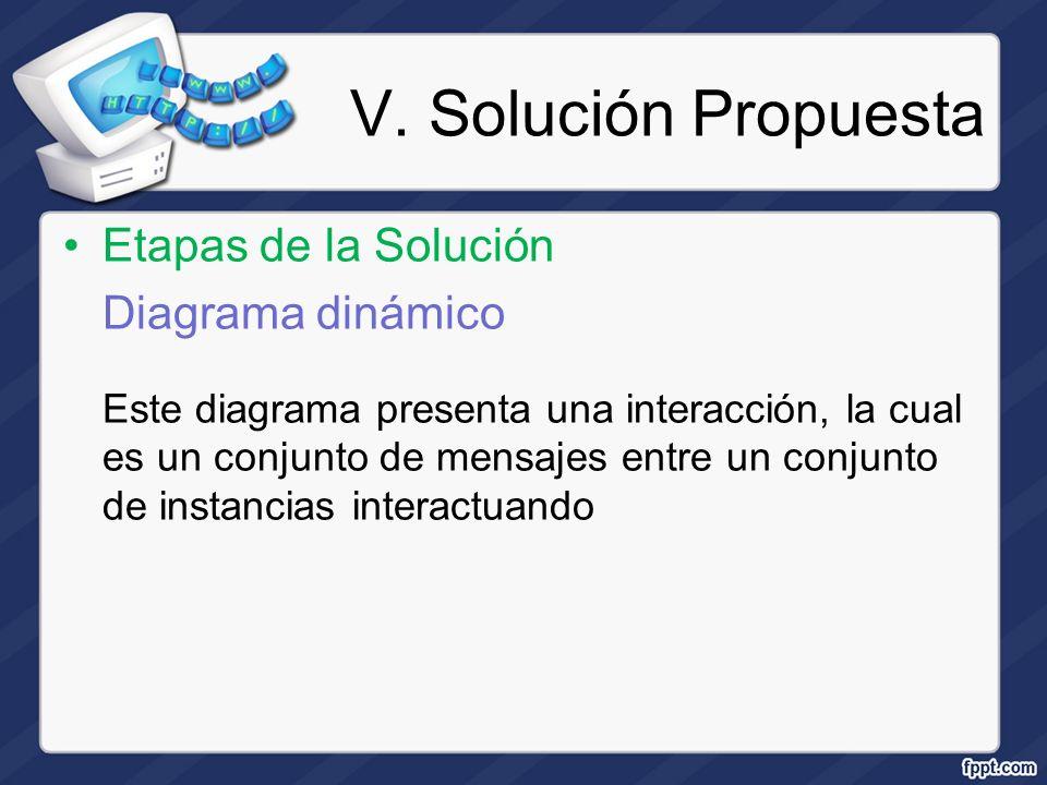 V. Solución Propuesta Etapas de la Solución Diagrama dinámico