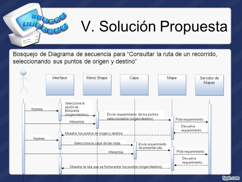 V. Solución Propuesta Bosquejo de Diagrama de secuencia para Consultar la ruta de un recorrido, seleccionando sus puntos de origen y destino