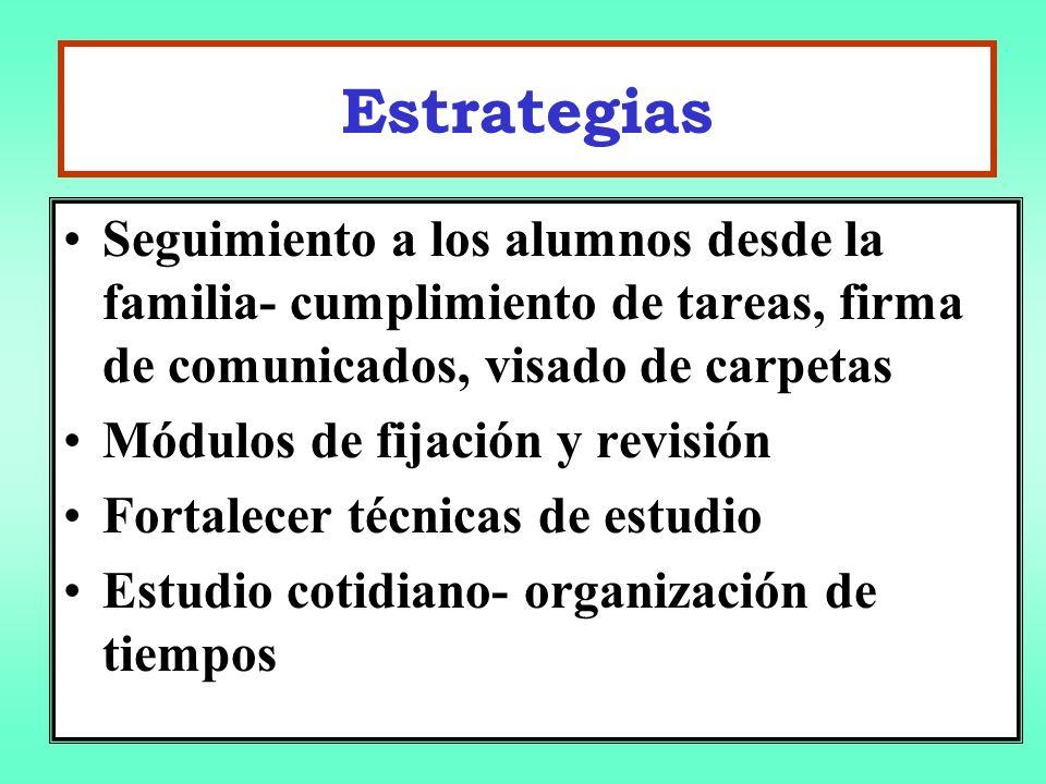 Estrategias Seguimiento a los alumnos desde la familia- cumplimiento de tareas, firma de comunicados, visado de carpetas.