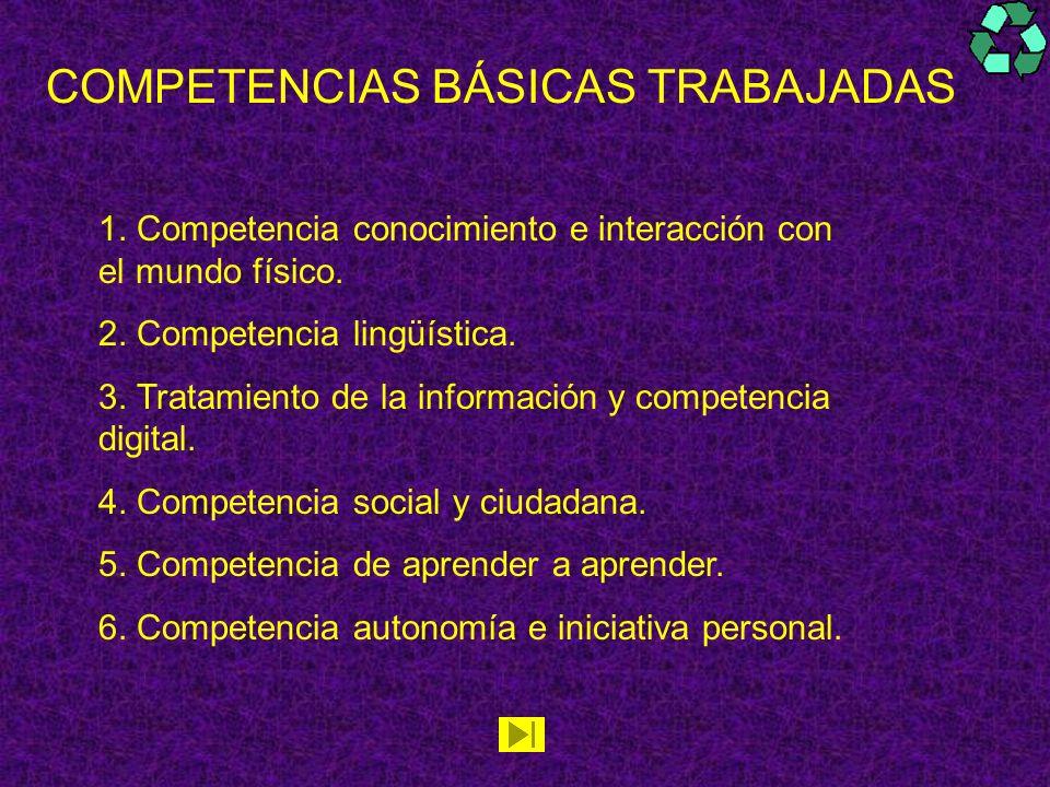 COMPETENCIAS BÁSICAS TRABAJADAS