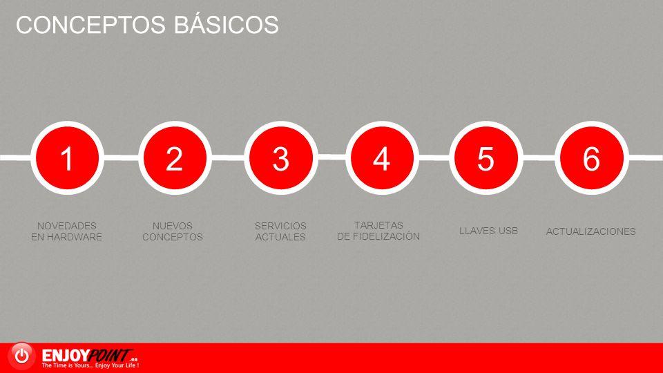 2 3 4 5 6 1 CONCEPTOS BÁSICOS NOVEDADES EN HARDWARE NUEVOS CONCEPTOS