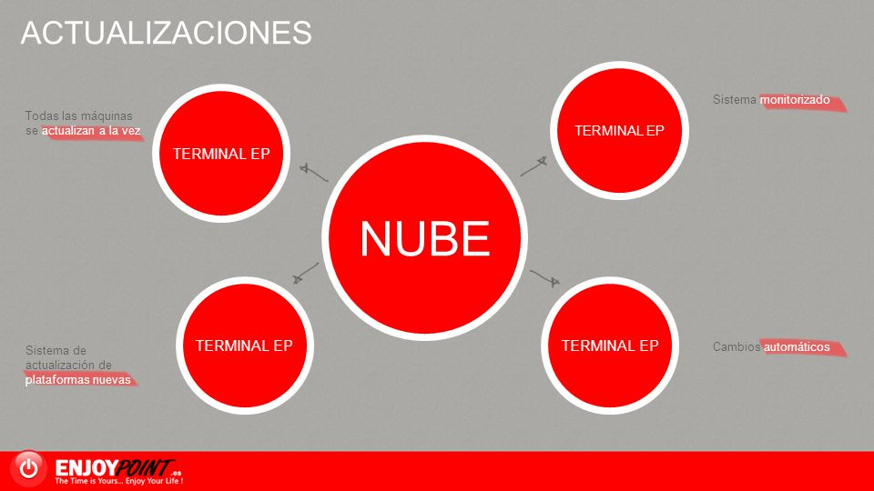 NUBE ACTUALIZACIONES TERMINAL EP TERMINAL EP TERMINAL EP TERMINAL EP