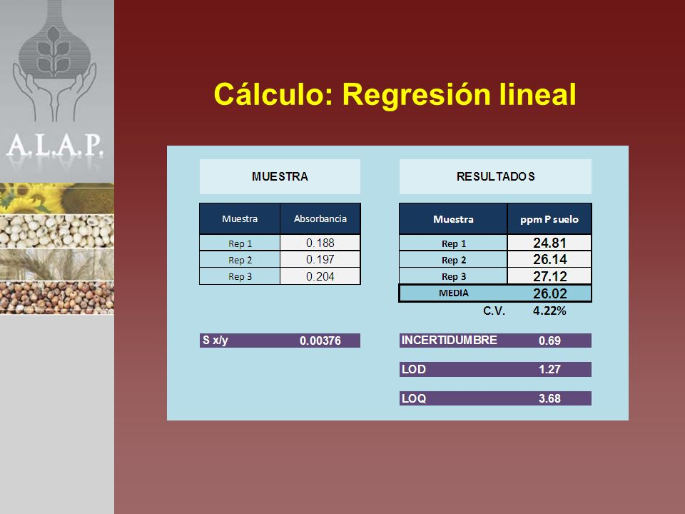 Cálculo: Regresión lineal
