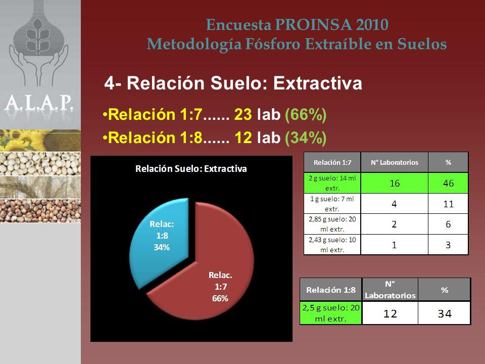 Relación 1:7...... 23 lab (66%) Relación 1:8...... 12 lab (34%)