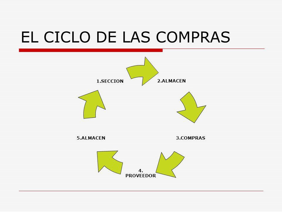 EL CICLO DE LAS COMPRAS