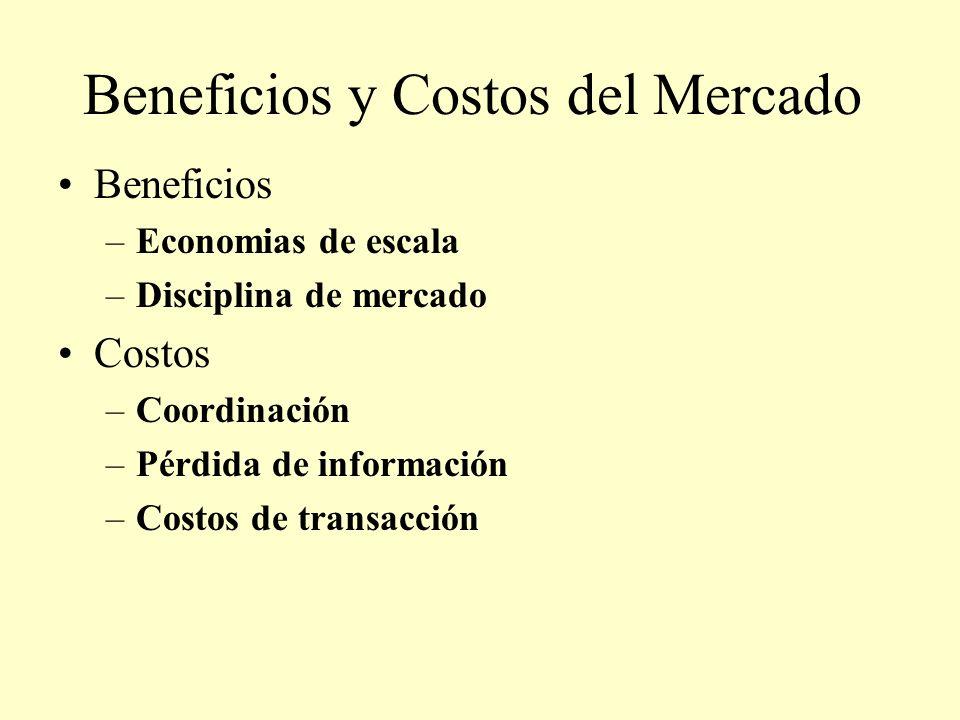 Beneficios y Costos del Mercado