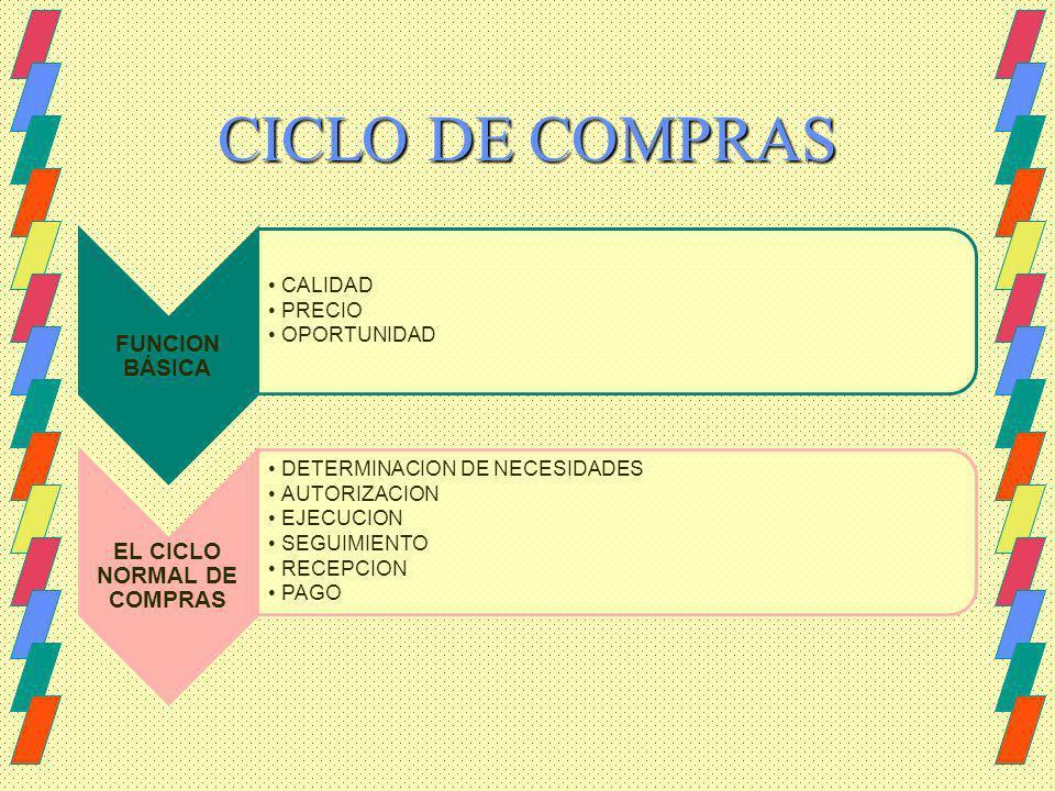 EL CICLO NORMAL DE COMPRAS