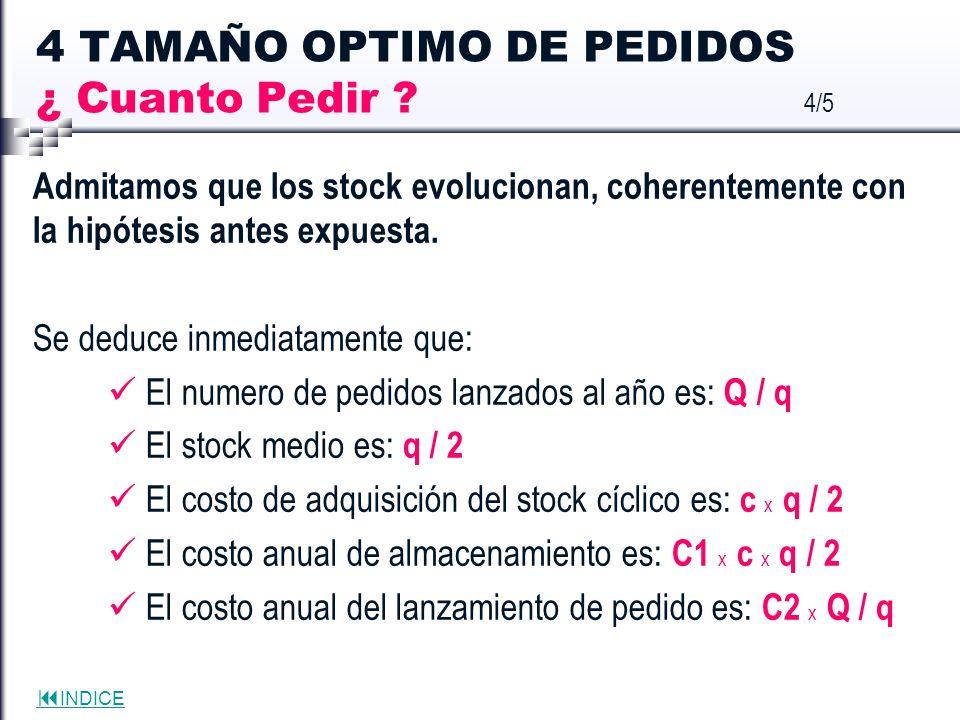 4 TAMAÑO OPTIMO DE PEDIDOS ¿ Cuanto Pedir 4/5