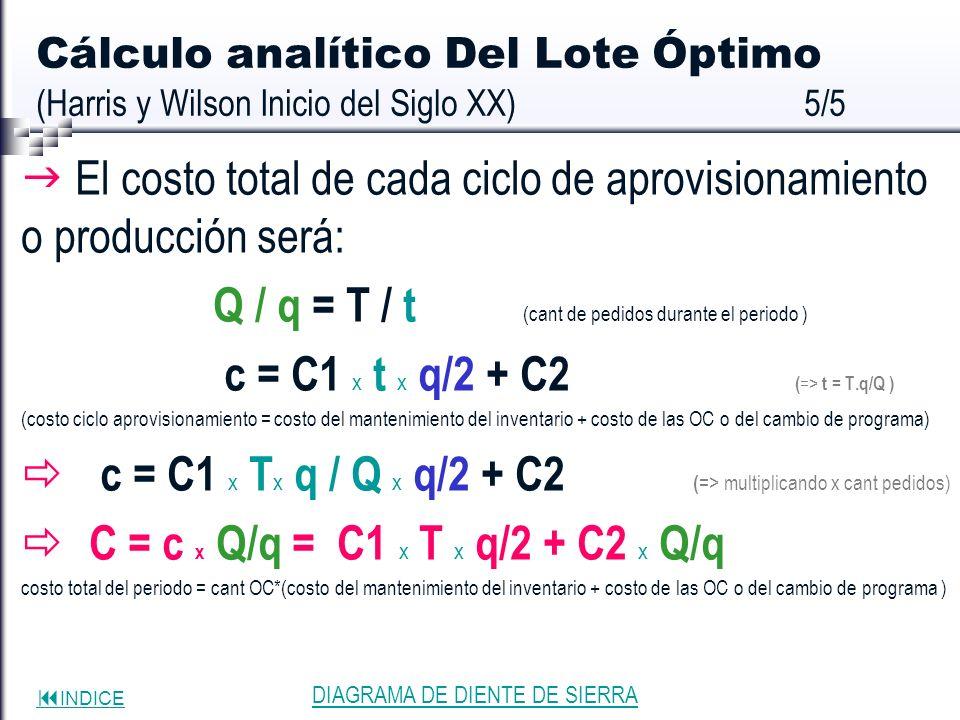  El costo total de cada ciclo de aprovisionamiento o producción será: