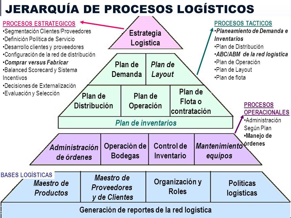 JERARQUÍA DE PROCESOS LOGÍSTICOS