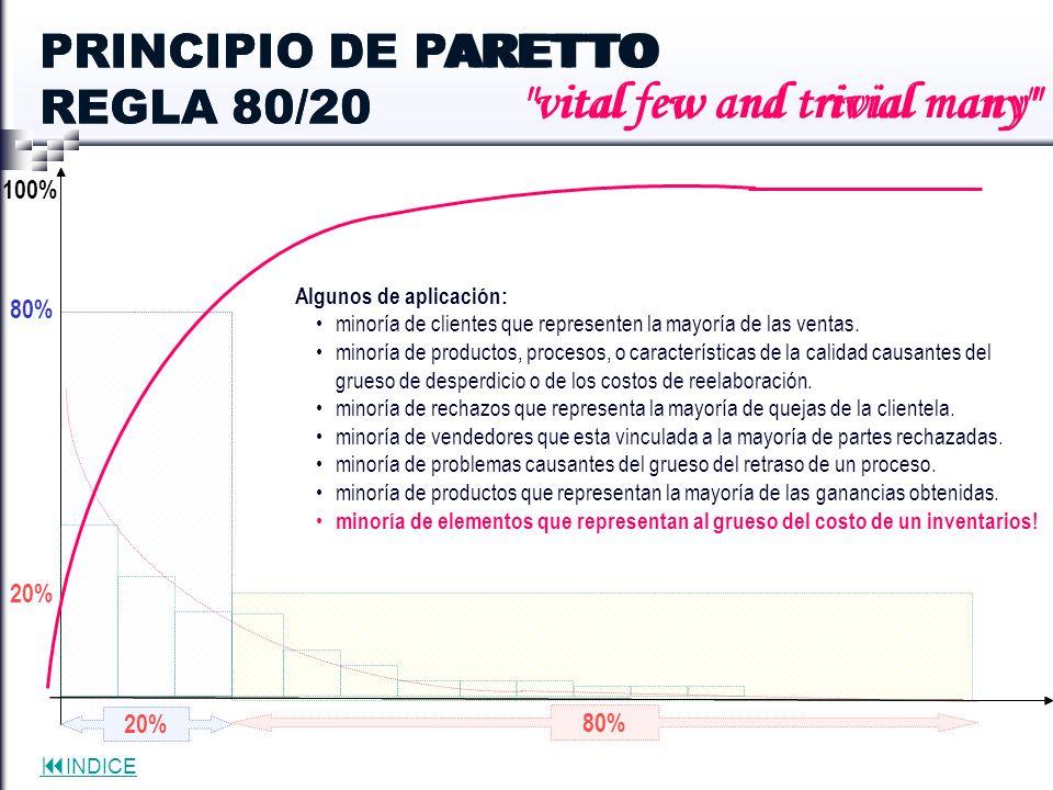 PRINCIPIO DE PARETTO REGLA 80/20
