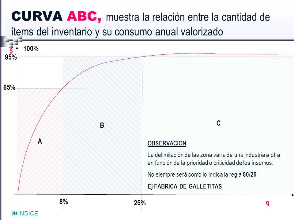 CURVA ABC, muestra la relación entre la cantidad de ítems del inventario y su consumo anual valorizado