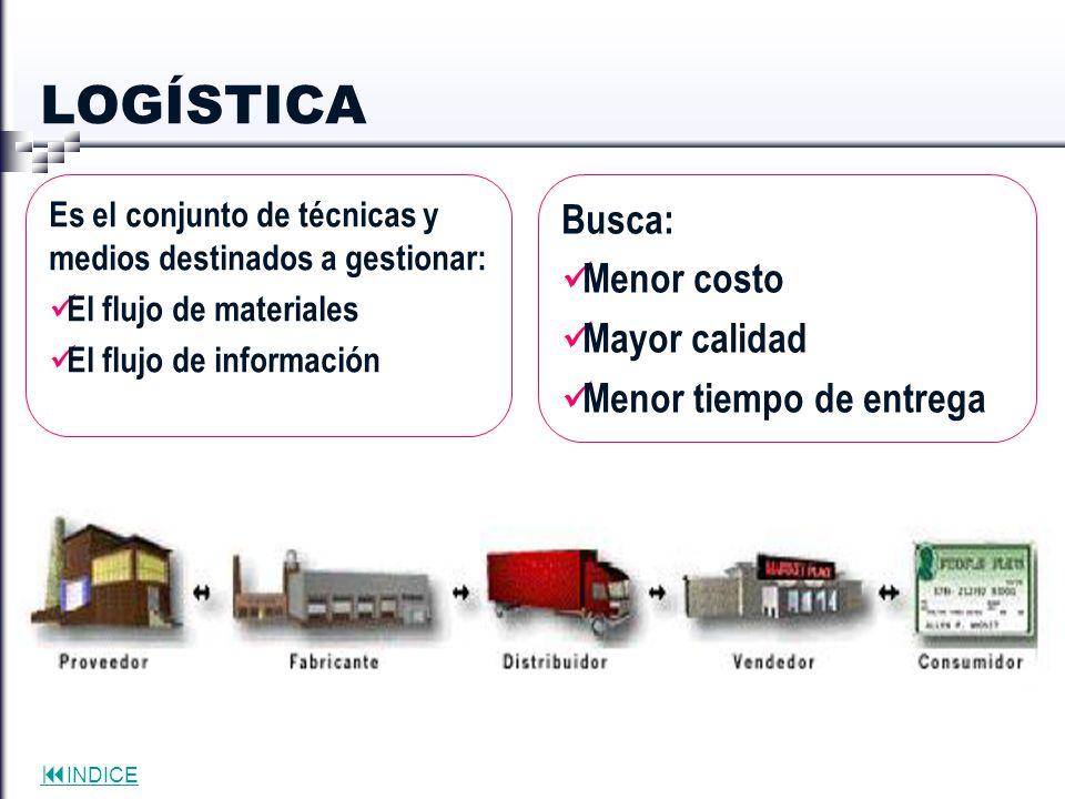 LOGÍSTICA Busca: Menor costo Mayor calidad Menor tiempo de entrega