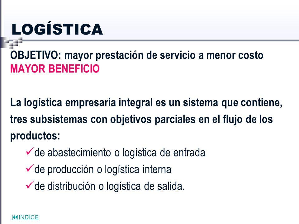 LOGÍSTICA OBJETIVO: mayor prestación de servicio a menor costo MAYOR BENEFICIO. La logística empresaria integral es un sistema que contiene,