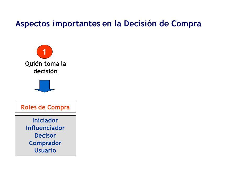 Aspectos importantes en la Decisión de Compra
