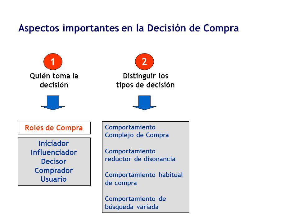 Distinguir los tipos de decisión