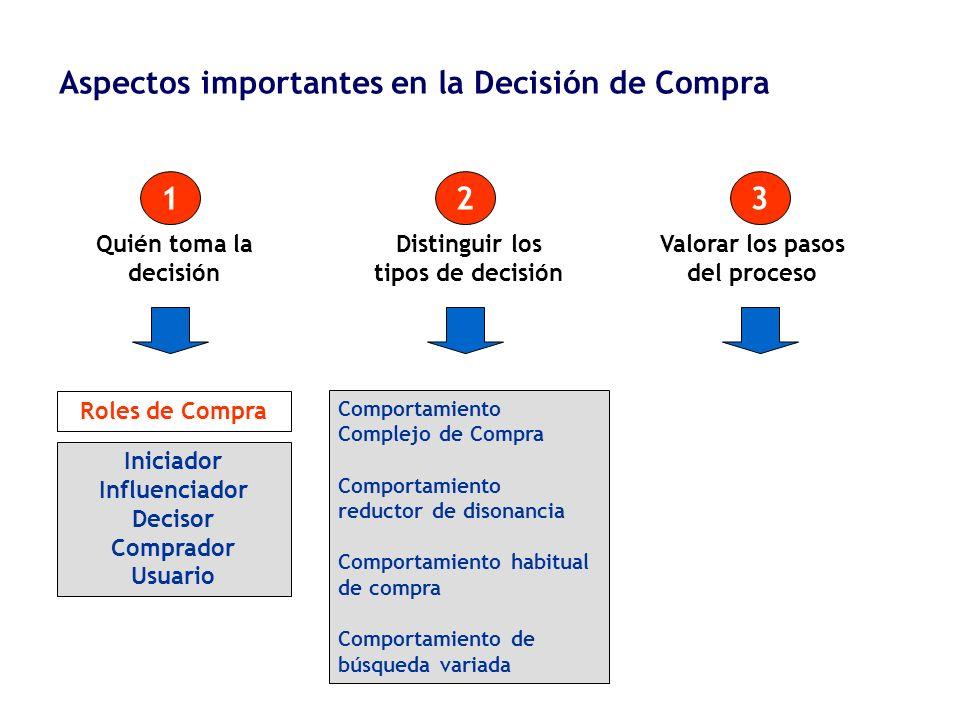 Distinguir los tipos de decisión Valorar los pasos del proceso
