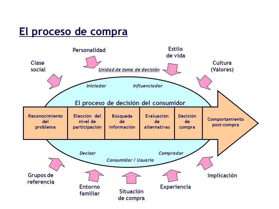 El proceso de compra El proceso de decisión del consumidor