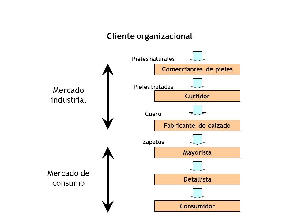 Cliente organizacional Comerciantes de pieles