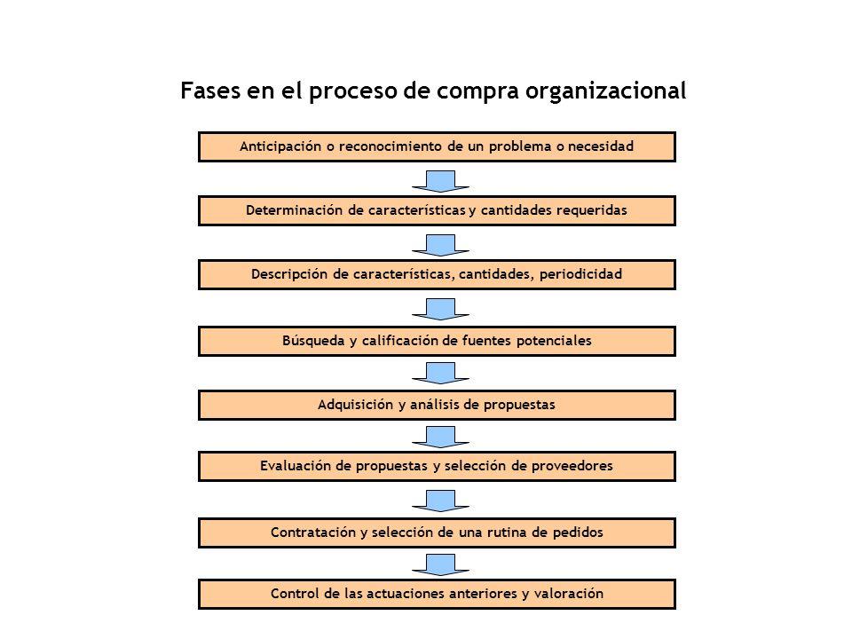Fases en el proceso de compra organizacional