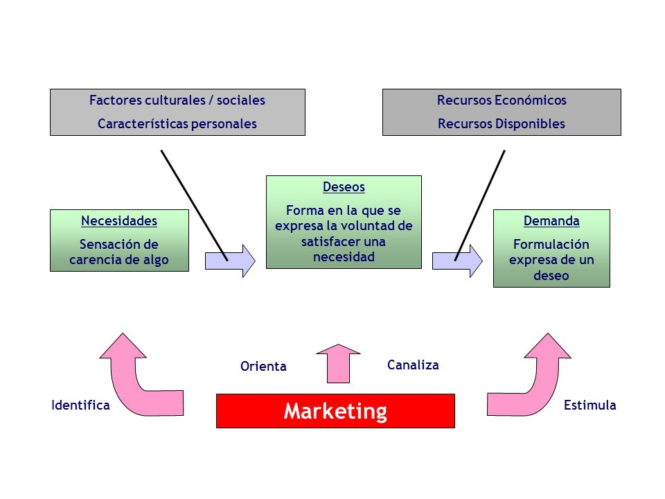 Marketing Factores culturales / sociales Características personales