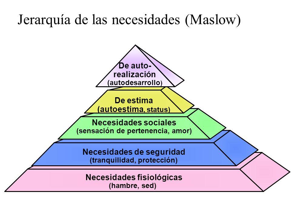 Jerarquía de las necesidades (Maslow)
