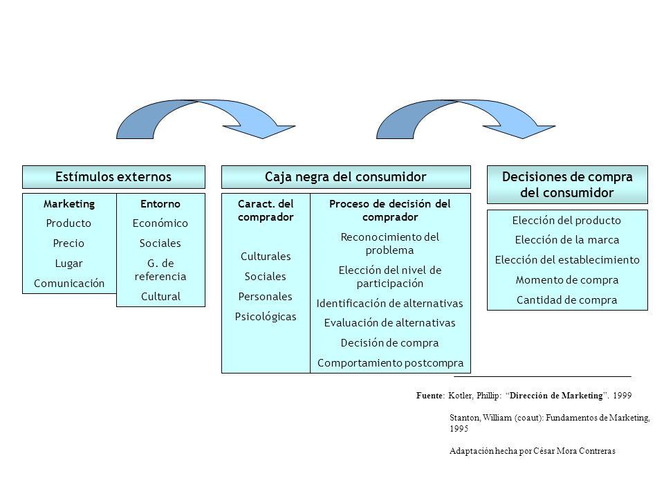Caja negra del consumidor Decisiones de compra del consumidor