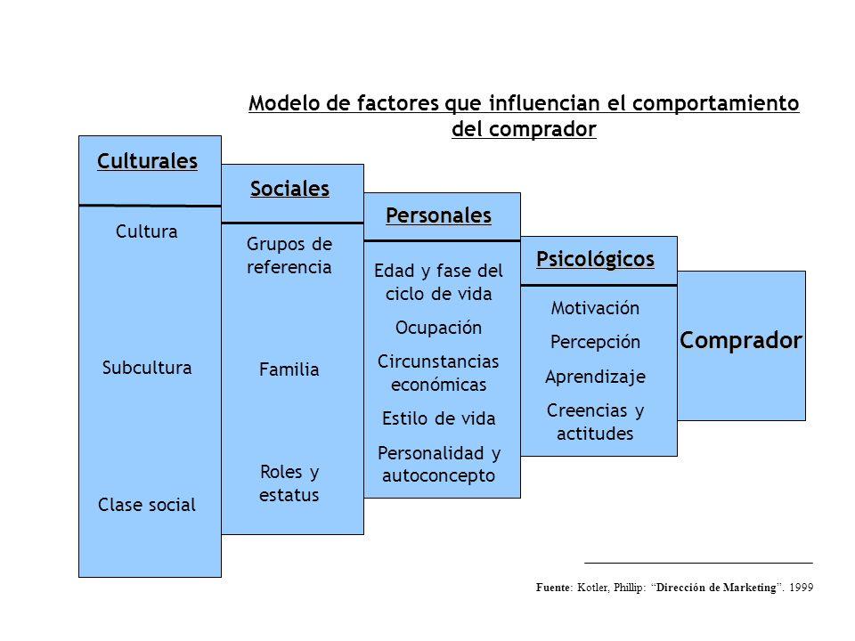 Modelo de factores que influencian el comportamiento del comprador