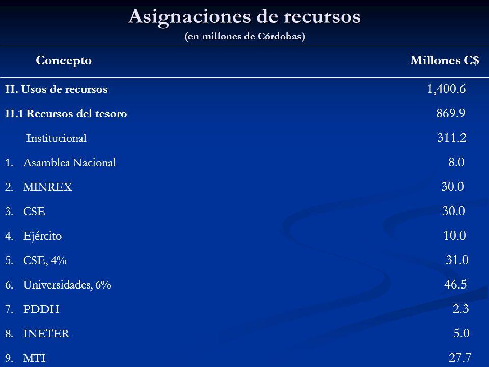 Asignaciones de recursos (en millones de Córdobas)