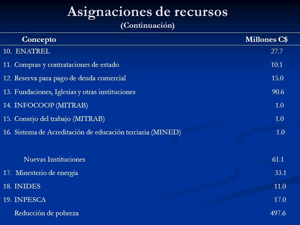 Asignaciones de recursos (Continuación)