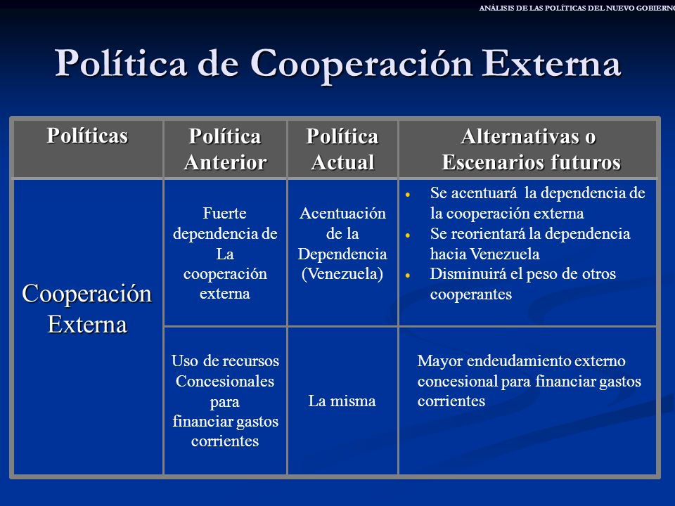 Política de Cooperación Externa