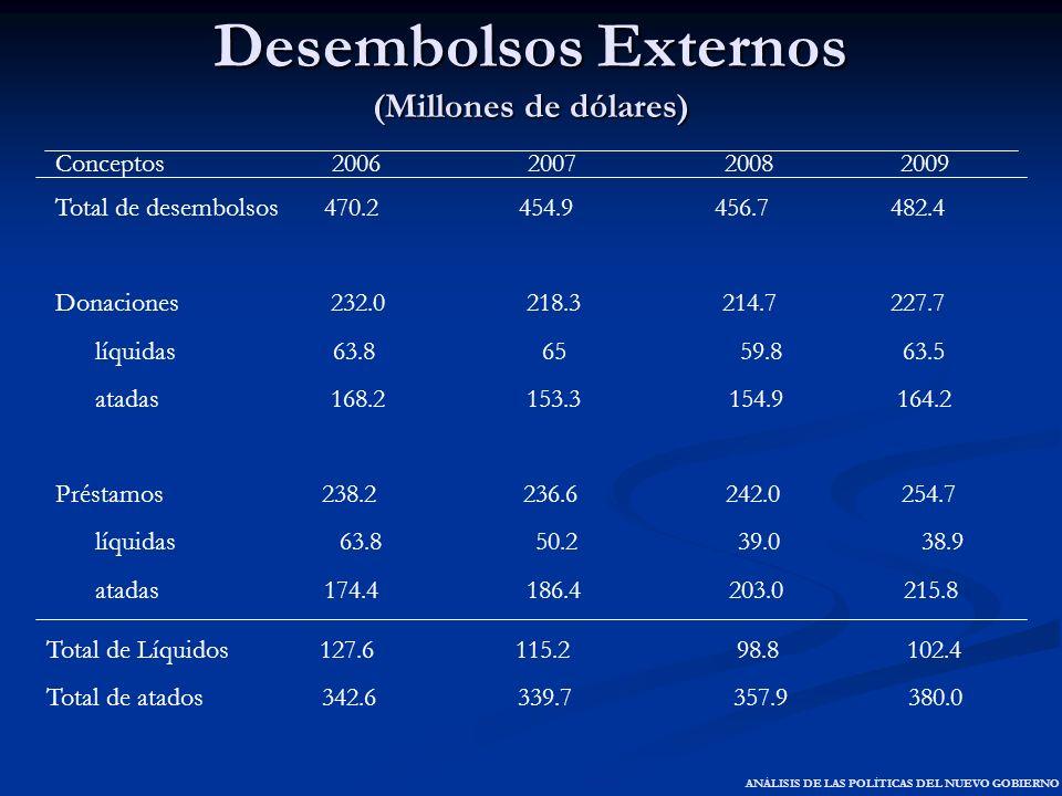 Desembolsos Externos (Millones de dólares)