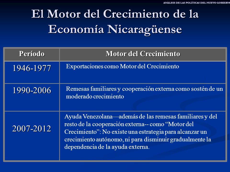El Motor del Crecimiento de la Economía Nicaragüense