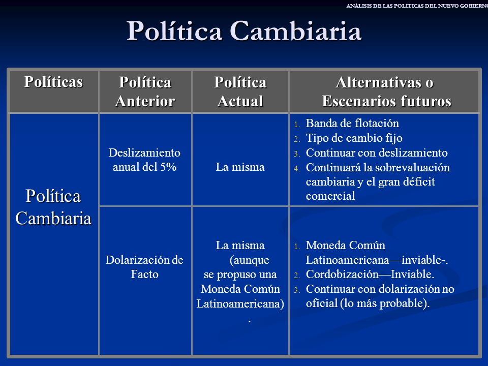 Política Cambiaria Política Cambiaria Políticas Política Anterior