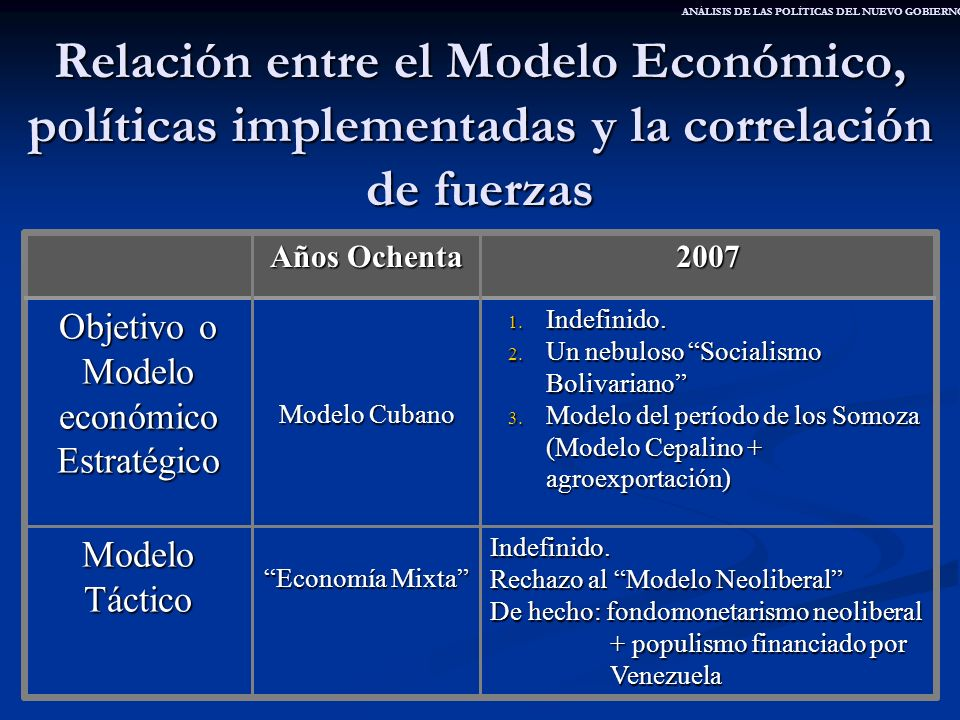 Objetivo o Modelo económico Estratégico